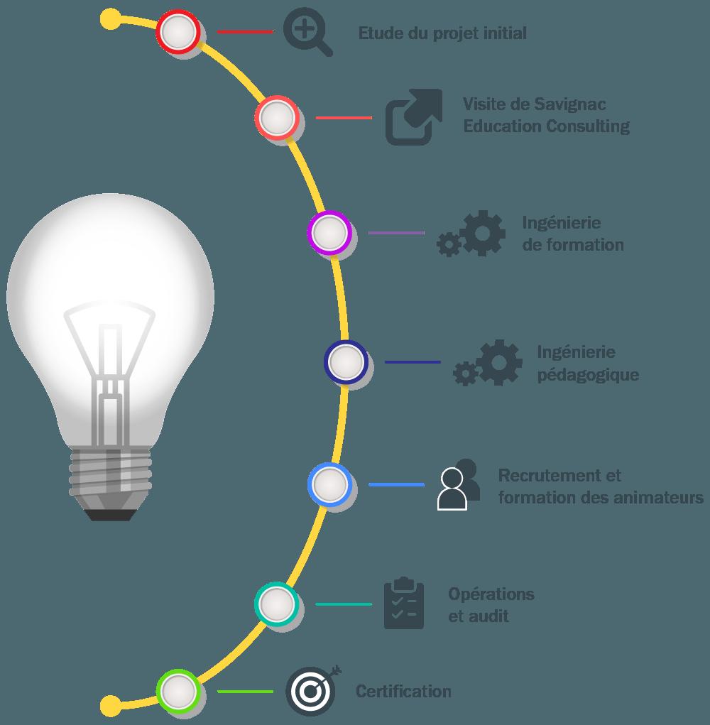 parcours d'étude d'un projet de consulting